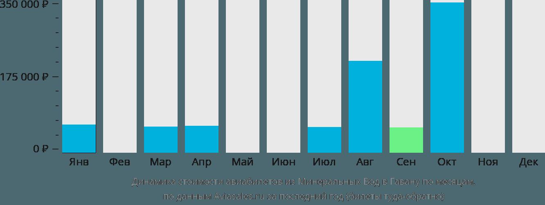 Динамика стоимости авиабилетов из Минеральных Вод в Гавану по месяцам