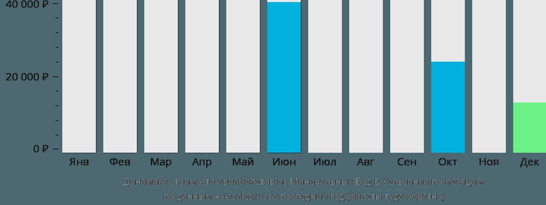 Динамика стоимости авиабилетов из Минеральных Вод в Хельсинки по месяцам