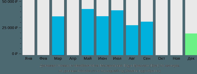 Динамика стоимости авиабилетов из Минеральных Вод в Ираклион (Крит) по месяцам