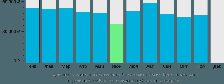 Динамика стоимости авиабилетов из Минеральных Вод на Пхукет по месяцам
