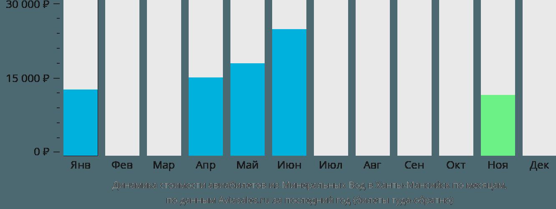 Динамика стоимости авиабилетов из Минеральных Вод в Ханты-Мансийск по месяцам
