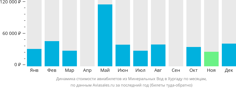 Динамика стоимости авиабилетов из Минеральных Вод в Хургаду по месяцам