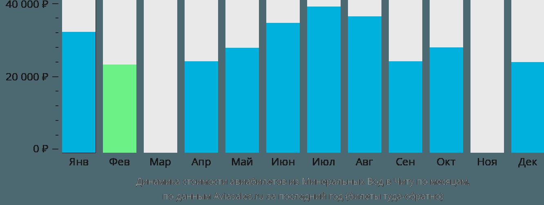 Динамика стоимости авиабилетов из Минеральных Вод в Читу по месяцам