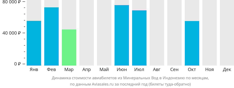 Динамика стоимости авиабилетов из Минеральных Вод в Индонезию по месяцам