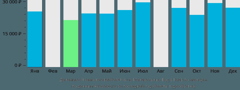 Динамика стоимости авиабилетов из Минеральных Вод в Киев по месяцам