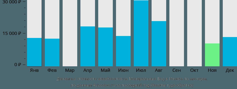 Динамика стоимости авиабилетов из Минеральных Вод в Ижевск по месяцам