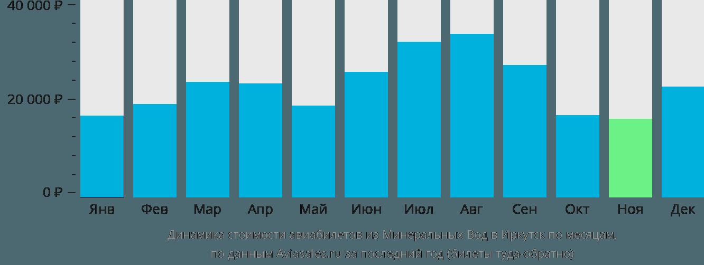 Динамика стоимости авиабилетов из Минеральных Вод в Иркутск по месяцам