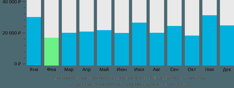 Динамика стоимости авиабилетов из Минеральных Вод в Израиль по месяцам