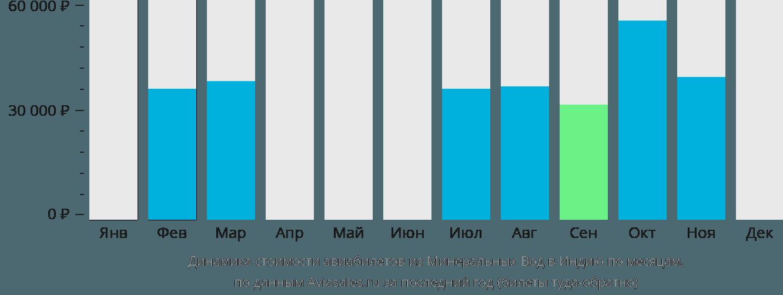Динамика стоимости авиабилетов из Минеральных Вод в Индию по месяцам