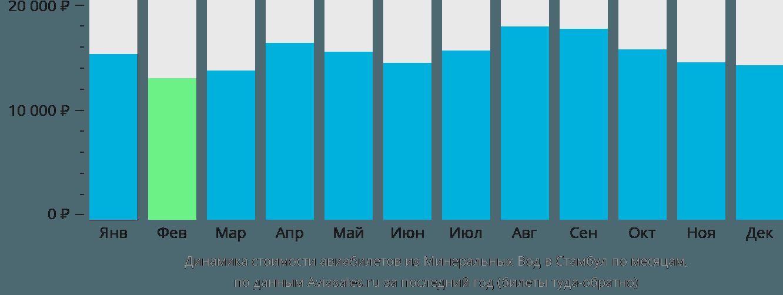 Динамика стоимости авиабилетов из Минеральных Вод в Стамбул по месяцам