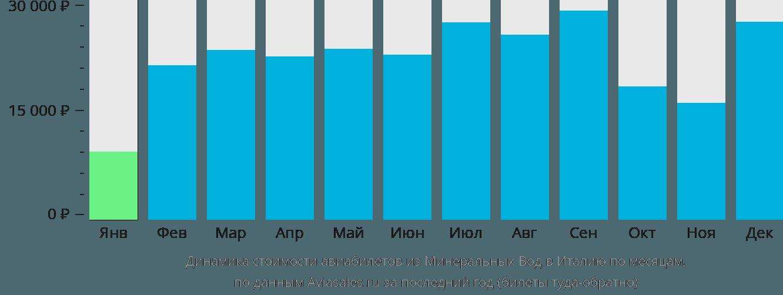 Динамика стоимости авиабилетов из Минеральных Вод в Италию по месяцам