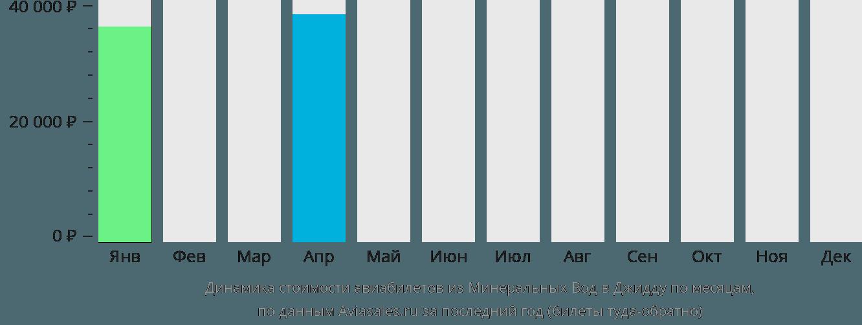 Динамика стоимости авиабилетов из Минеральных Вод в Джидду по месяцам