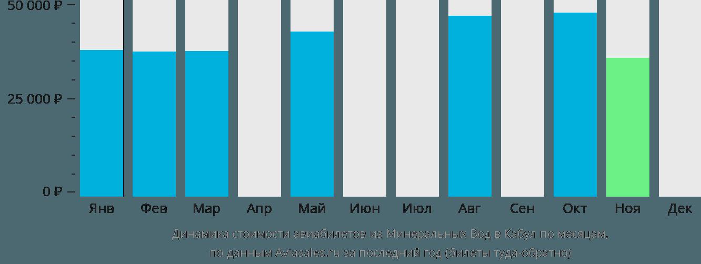 Динамика стоимости авиабилетов из Минеральных Вод в Кабул по месяцам