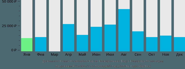 Динамика стоимости авиабилетов из Минеральных Вод в Кемерово по месяцам
