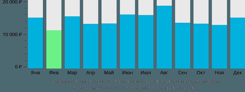 Динамика стоимости авиабилетов из Минеральных Вод в Калининград по месяцам