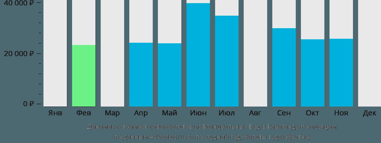 Динамика стоимости авиабилетов из Минеральных Вод в Караганду по месяцам