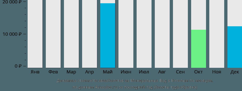 Динамика стоимости авиабилетов из Минеральных Вод в Когалым по месяцам