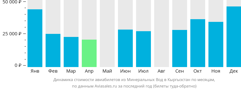 Динамика стоимости авиабилетов из Минеральных Вод в Кыргызстан по месяцам