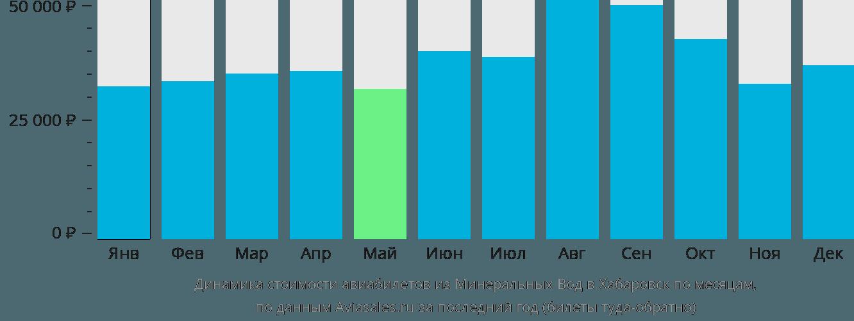 Динамика стоимости авиабилетов из Минеральных Вод в Хабаровск по месяцам