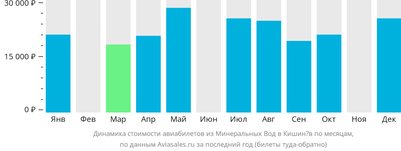 Динамика стоимости авиабилетов из Минеральных Вод в Кишинёв по месяцам