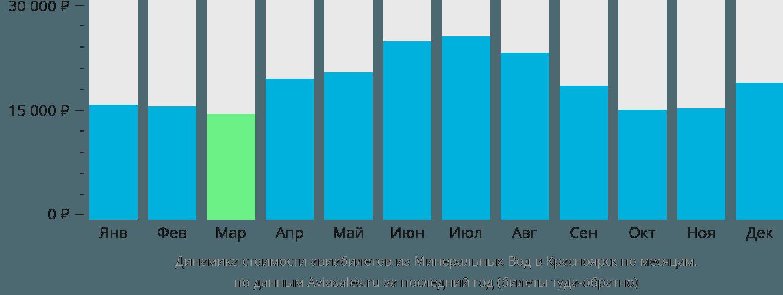 Динамика стоимости авиабилетов из Минеральных Вод в Красноярск по месяцам