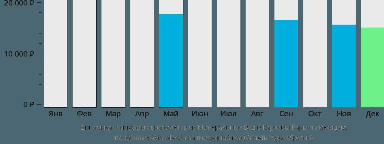 Динамика стоимости авиабилетов из Минеральных Вод в Карловы Вары по месяцам