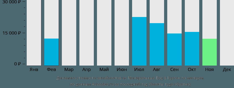 Динамика стоимости авиабилетов из Минеральных Вод в Курган по месяцам
