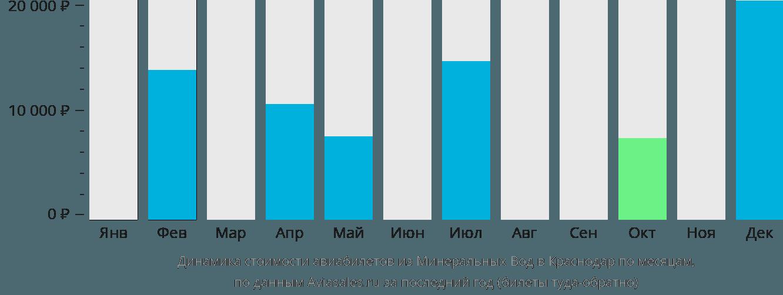 Динамика стоимости авиабилетов из Минеральных Вод в Краснодар по месяцам