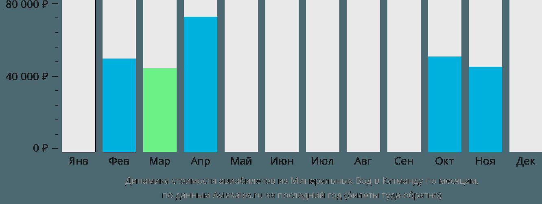 Динамика стоимости авиабилетов из Минеральных Вод в Катманду по месяцам