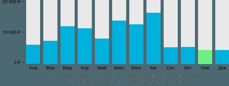 Динамика стоимости авиабилетов из Минеральных Вод в Казань по месяцам