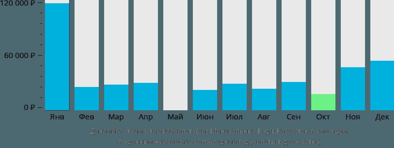 Динамика стоимости авиабилетов из Минеральных Вод в Казахстан по месяцам