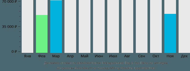 Динамика стоимости авиабилетов из Минеральных Вод в Лас-Вегас по месяцам