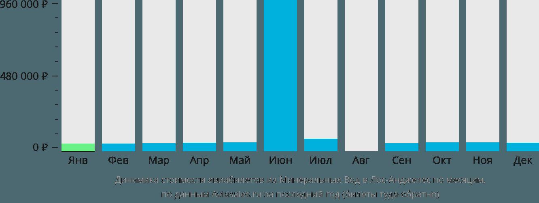 Динамика стоимости авиабилетов из Минеральных Вод в Лос-Анджелес по месяцам