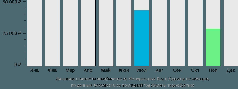 Динамика стоимости авиабилетов из Минеральных Вод в Худжанд по месяцам