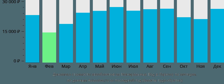 Динамика стоимости авиабилетов из Минеральных Вод в Ларнаку по месяцам