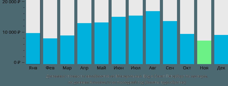 Динамика стоимости авиабилетов из Минеральных Вод в Санкт-Петербург по месяцам