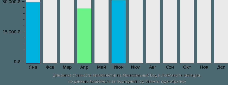 Динамика стоимости авиабилетов из Минеральных Вод в Любляну по месяцам
