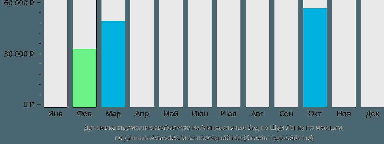 Динамика стоимости авиабилетов из Минеральных Вод на Шри-Ланку по месяцам
