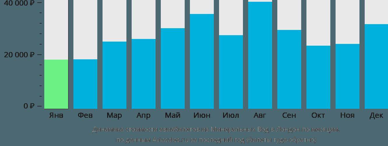 Динамика стоимости авиабилетов из Минеральных Вод в Лондон по месяцам