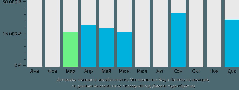 Динамика стоимости авиабилетов из Минеральных Вод в Латвию по месяцам