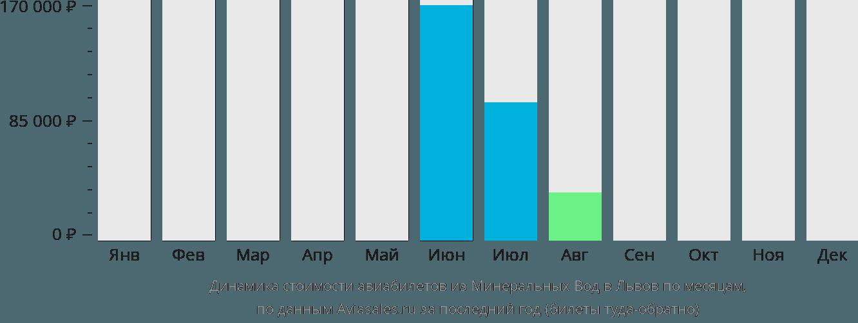 Динамика стоимости авиабилетов из Минеральных Вод в Львов по месяцам