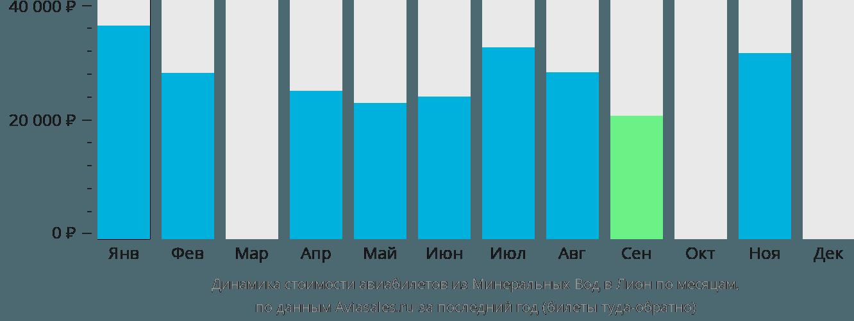 Динамика стоимости авиабилетов из Минеральных Вод в Лион по месяцам