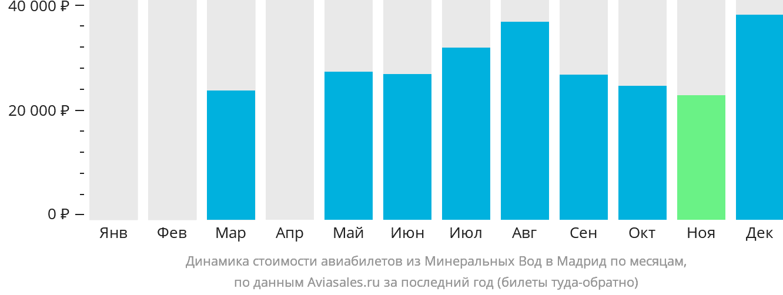 Динамика стоимости авиабилетов из Минеральных Вод в Мадрид по месяцам