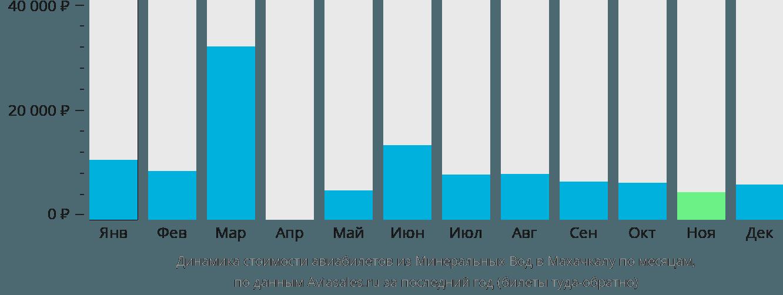 Динамика стоимости авиабилетов из Минеральных Вод в Махачкалу по месяцам