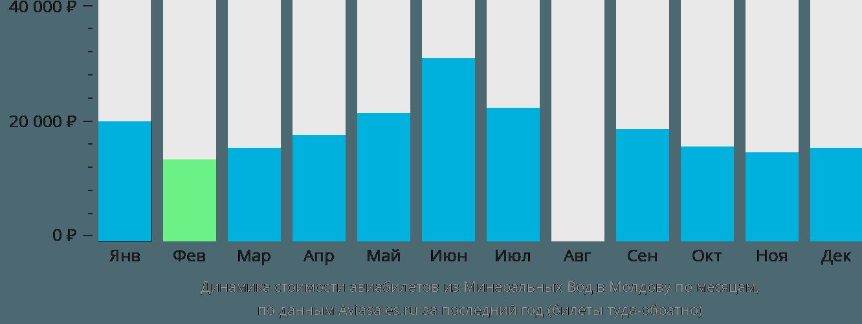 Динамика стоимости авиабилетов из Минеральных Вод в Молдову по месяцам