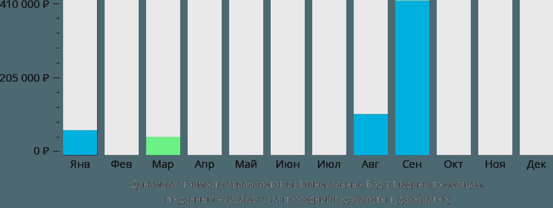 Динамика стоимости авиабилетов из Минеральных Вод в Медину по месяцам