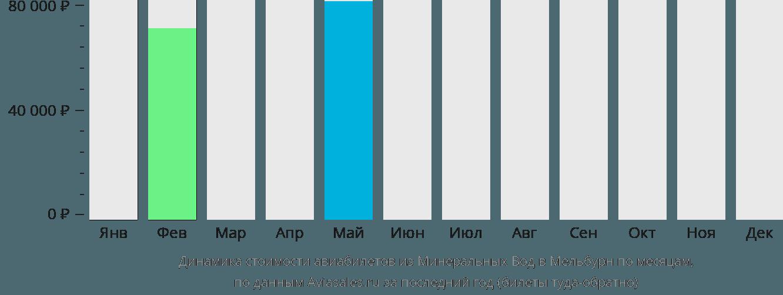 Динамика стоимости авиабилетов из Минеральных Вод в Мельбурн по месяцам