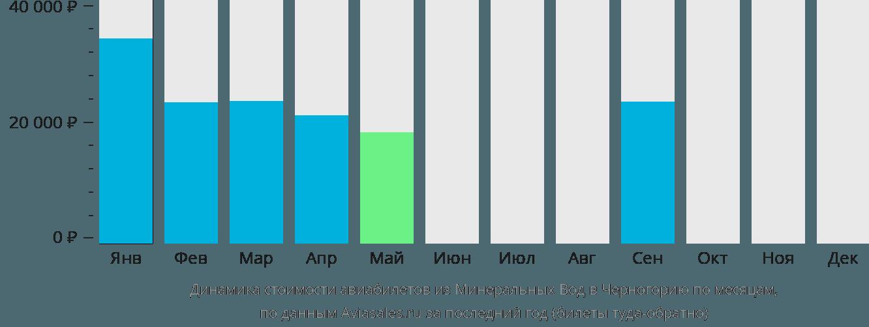 Динамика стоимости авиабилетов из Минеральных Вод в Черногорию по месяцам