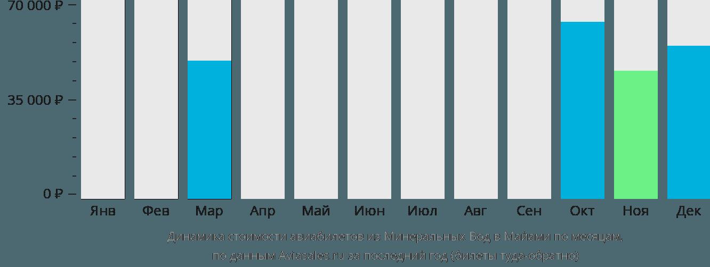Динамика стоимости авиабилетов из Минеральных Вод в Майами по месяцам