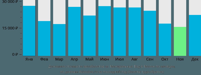 Динамика стоимости авиабилетов из Минеральных Вод в Милан по месяцам